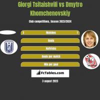 Giorgi Tsitaishvili vs Dmytro Khomchenovskiy h2h player stats