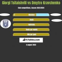 Giorgi Tsitaishvili vs Dmytro Kravchenko h2h player stats