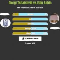Giorgi Tsitaishvili vs Edin Sehic h2h player stats