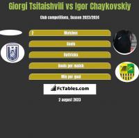 Giorgi Tsitaishvili vs Igor Chaykovskiy h2h player stats