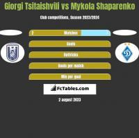 Giorgi Tsitaishvili vs Mykola Shaparenko h2h player stats