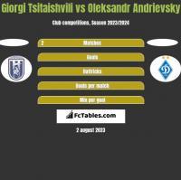 Giorgi Tsitaishvili vs Oleksandr Andrievsky h2h player stats