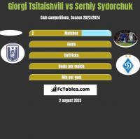 Giorgi Tsitaishvili vs Serhiy Sydorchuk h2h player stats