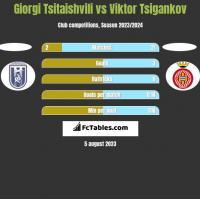 Giorgi Tsitaishvili vs Viktor Tsigankov h2h player stats