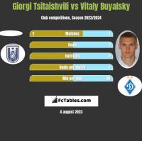 Giorgi Tsitaishvili vs Witalij Bujalski h2h player stats