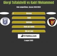 Giorgi Tsitaishvili vs Kadri Mohammed h2h player stats