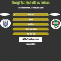 Giorgi Tsitaishvili vs Luizao h2h player stats