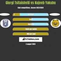 Giorgi Tsitaishvili vs Najeeb Yakubu h2h player stats