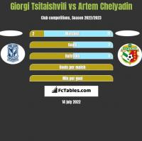 Giorgi Tsitaishvili vs Artem Chelyadin h2h player stats