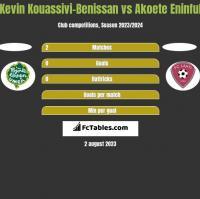 Kevin Kouassivi-Benissan vs Akoete Eninful h2h player stats