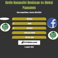 Kevin Kouassivi-Benissan vs Aleksi Paananen h2h player stats