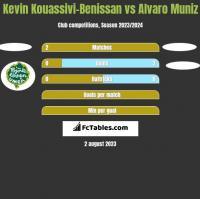 Kevin Kouassivi-Benissan vs Alvaro Muniz h2h player stats