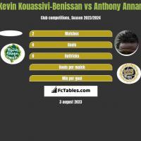 Kevin Kouassivi-Benissan vs Anthony Annan h2h player stats