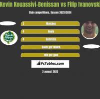 Kevin Kouassivi-Benissan vs Filip Iwanowski h2h player stats