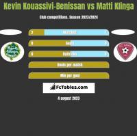 Kevin Kouassivi-Benissan vs Matti Klinga h2h player stats