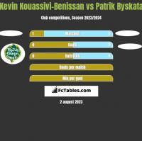Kevin Kouassivi-Benissan vs Patrik Byskata h2h player stats