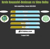 Kevin Kouassivi-Benissan vs Simo Roiha h2h player stats