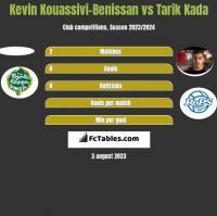 Kevin Kouassivi-Benissan vs Tarik Kada h2h player stats