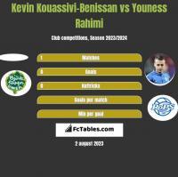 Kevin Kouassivi-Benissan vs Youness Rahimi h2h player stats