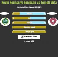 Kevin Kouassivi-Benissan vs Eemeli Virta h2h player stats