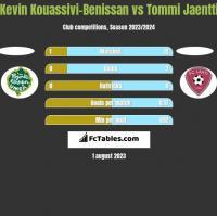 Kevin Kouassivi-Benissan vs Tommi Jaentti h2h player stats