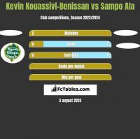 Kevin Kouassivi-Benissan vs Sampo Ala h2h player stats