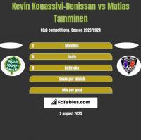 Kevin Kouassivi-Benissan vs Matias Tamminen h2h player stats