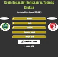 Kevin Kouassivi-Benissan vs Tuomas Kaukua h2h player stats