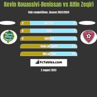 Kevin Kouassivi-Benissan vs Altin Zeqiri h2h player stats