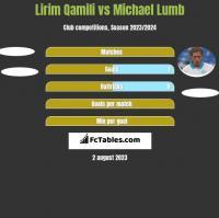 Lirim Qamili vs Michael Lumb h2h player stats