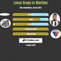 Lucas Braga vs Marinho h2h player stats