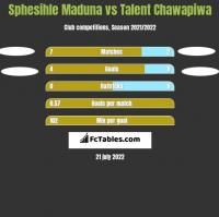 Sphesihle Maduna vs Talent Chawapiwa h2h player stats
