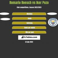 Romario Roesch vs Iker Pozo h2h player stats