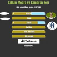 Callum Moore vs Cameron Kerr h2h player stats