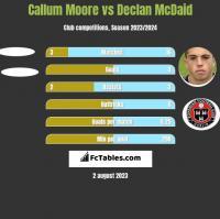Callum Moore vs Declan McDaid h2h player stats