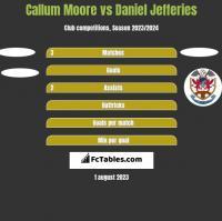 Callum Moore vs Daniel Jefferies h2h player stats