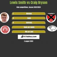 Lewis Smith vs Craig Bryson h2h player stats