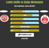 Lewis Smith vs Dylan McGeouch h2h player stats