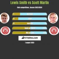 Lewis Smith vs Scott Martin h2h player stats
