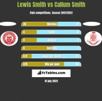 Lewis Smith vs Callum Smith h2h player stats