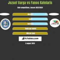 Jozsef Varga vs Fanos Katelaris h2h player stats