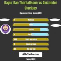Dagur Dan Thorhallsson vs Alexander Stoelaas h2h player stats