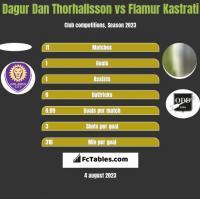 Dagur Dan Thorhallsson vs Flamur Kastrati h2h player stats
