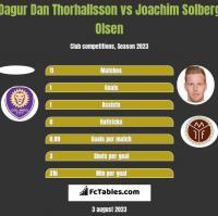Dagur Dan Thorhallsson vs Joachim Solberg Olsen h2h player stats