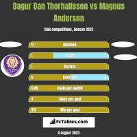 Dagur Dan Thorhallsson vs Magnus Andersen h2h player stats