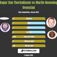 Dagur Dan Thorhallsson vs Martin Roenning Ovenstad h2h player stats