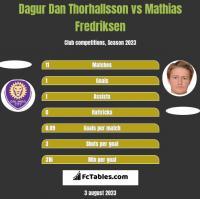 Dagur Dan Thorhallsson vs Mathias Fredriksen h2h player stats