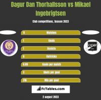 Dagur Dan Thorhallsson vs Mikael Ingebrigtsen h2h player stats