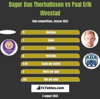 Dagur Dan Thorhallsson vs Paal Erik Ulvestad h2h player stats