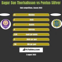 Dagur Dan Thorhallsson vs Pontus Silfver h2h player stats